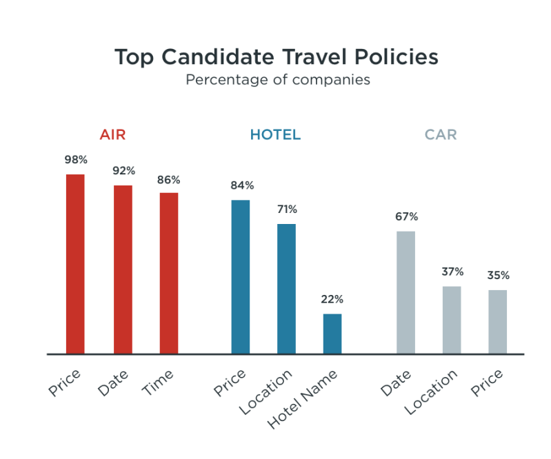 Candidate Travel Policies