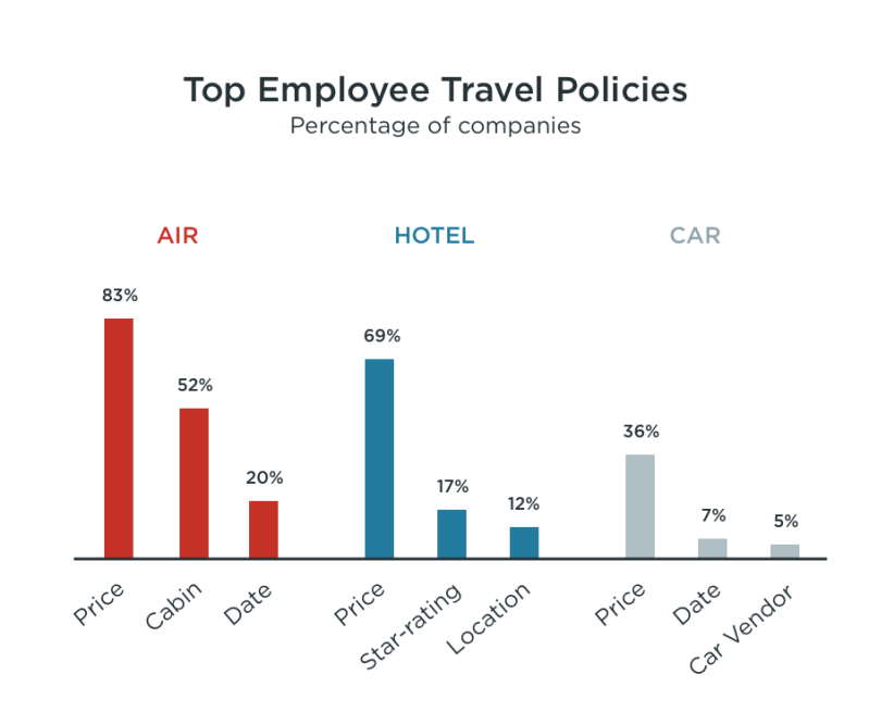 Employee Travel Policies