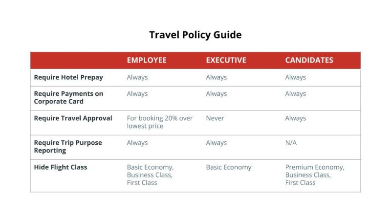 Travel Policy Chart